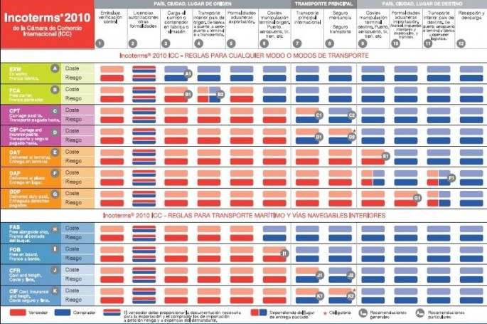 Functions of the INCOTERMS in foreign trade