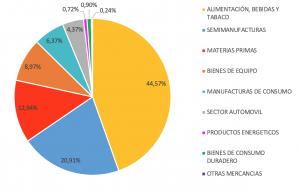 Exportación a asia - exportar productos españoles a China