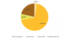 Clases de aceite de oliva más exportados