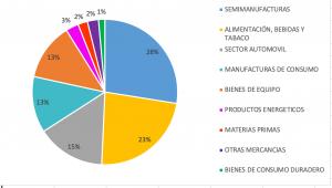 Gráfico con datos del mercado de importación en Italia