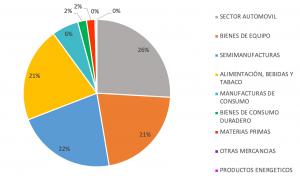 Grafico con datos del mercado de exportación en Alemania